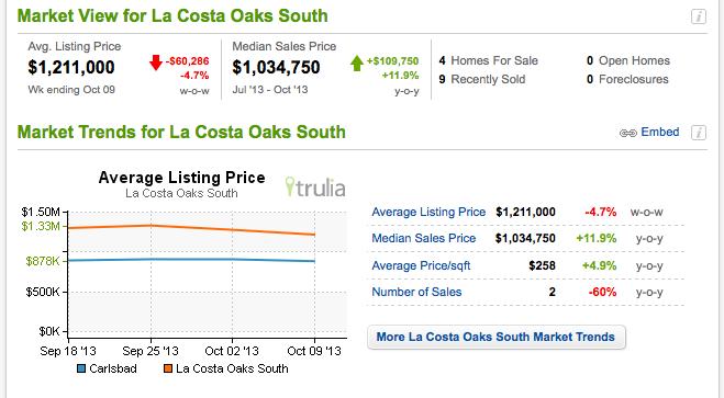 Market-trends-la-costa-oaks-south