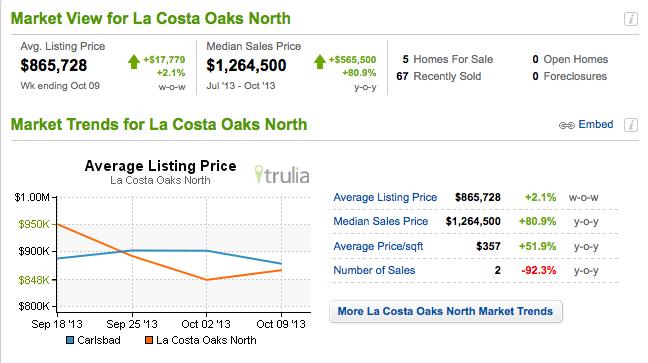 La Costa Oaks North Real Estate Data