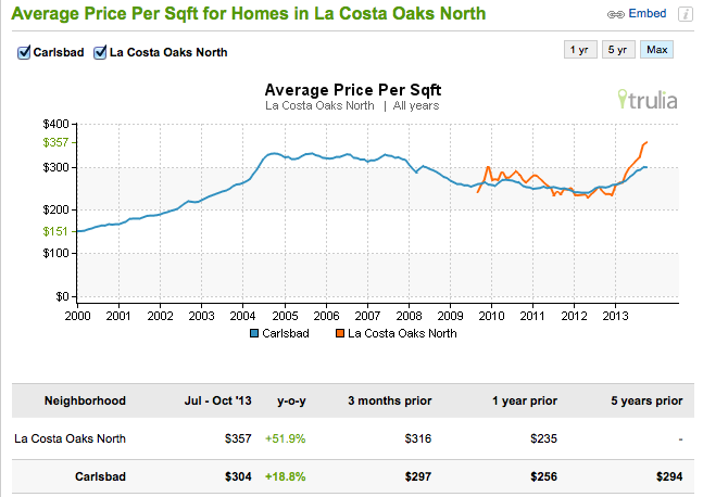average price per square foot in La Costa Oaks North